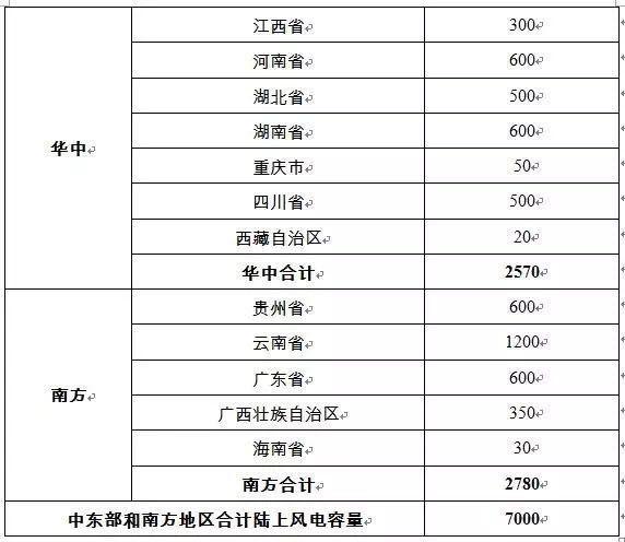 """【重磅】能源局印发《风电发展""""十三五""""规划》(全文)"""