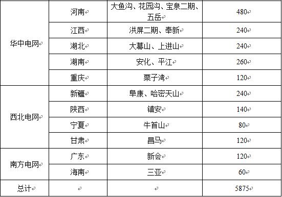 """能源局印发《水电发展""""十三五""""规划》(全文)"""